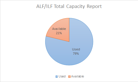 This image shows that both the ALF and ILF location of FLARE are at 79% capacity with 21% available space.