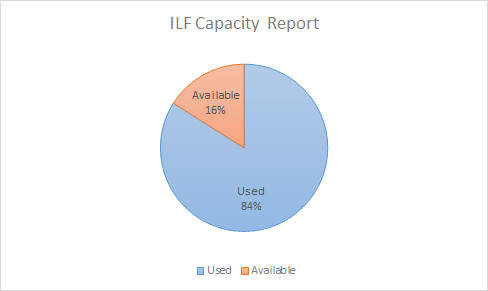 This image shows that the ILF location is at 84% capacity with 16% available space.