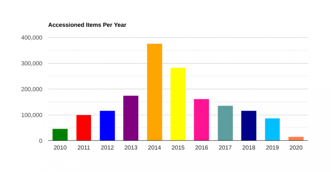 The amount of items FLARE has accessioned per year starting in 2010 and ending with 2020.