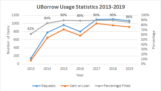 UBorrow usage statistics 2013 through 2019