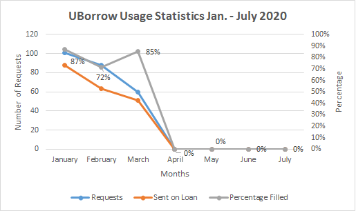 UBorrow usage statistics from January through July 2020