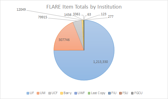 The institutions that make up FLARE. FLARE is made up of, in order of quantity, UF, UM, UCF, Barry, UWF, Last Copy, FIU, FSU, and FGCU.
